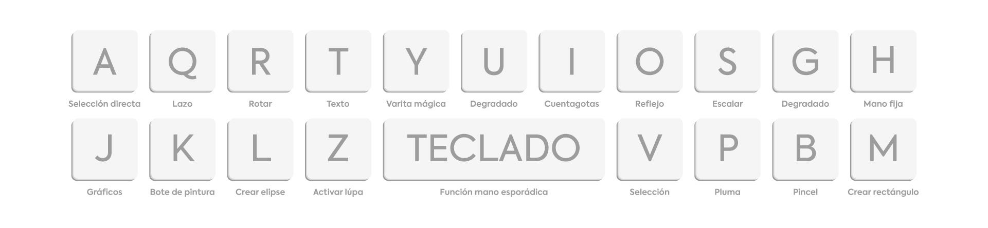 Funciones rápides de teclado para Illustrator